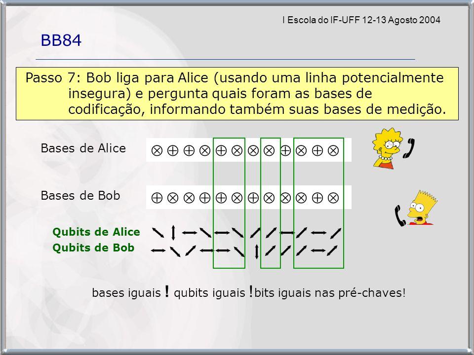 I Escola do IF-UFF 12-13 Agosto 2004 BB84 Bases de Alice Bases de Bob Passo 7: Bob liga para Alice (usando uma linha potencialmente insegura) e pergunta quais foram as bases de codificação, informando também suas bases de medição.