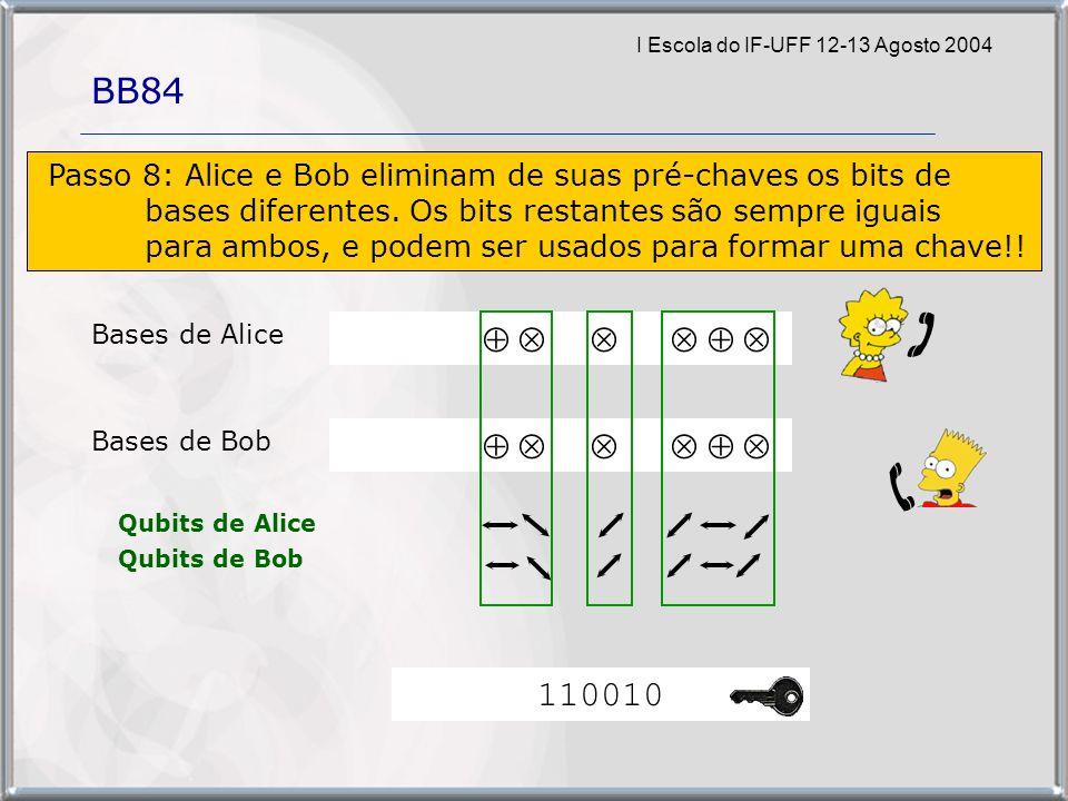 I Escola do IF-UFF 12-13 Agosto 2004 BB84 Bases de Alice Bases de Bob Qubits de Alice Qubits de Bob Passo 8: Alice e Bob eliminam de suas pré-chaves os bits de bases diferentes.