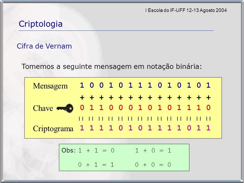 I Escola do IF-UFF 12-13 Agosto 2004 Criptologia Cifra de Vernam Tomemos a seguinte mensagem em notação binária: 1 0 0 1 0 1 1 1 0 1 0 1 0 1 0 1 1 0 0 0 1 0 1 0 1 1 1 0 + + + + + + + Mensagem || || || || || || || 1 1 1 1 0 1 0 1 1 1 1 0 1 1 Criptograma Obs: 1 + 1 = 0 1 + 0 = 1 0 + 1 = 1 0 + 0 = 0 Chave