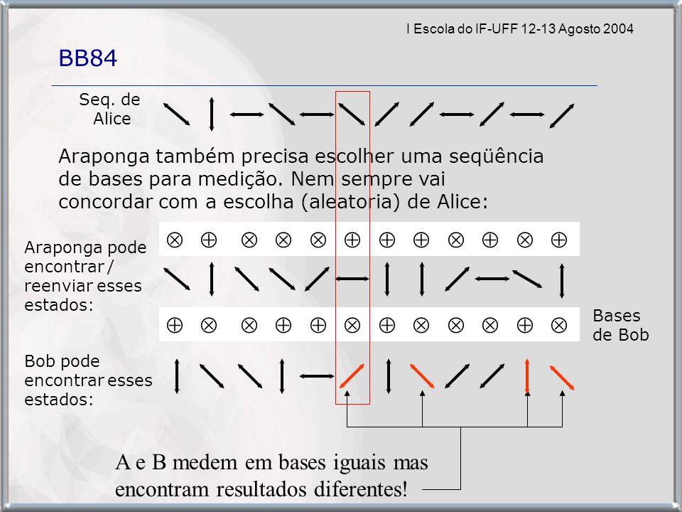 I Escola do IF-UFF 12-13 Agosto 2004 BB84 A e B medem em bases iguais mas encontram resultados diferentes.