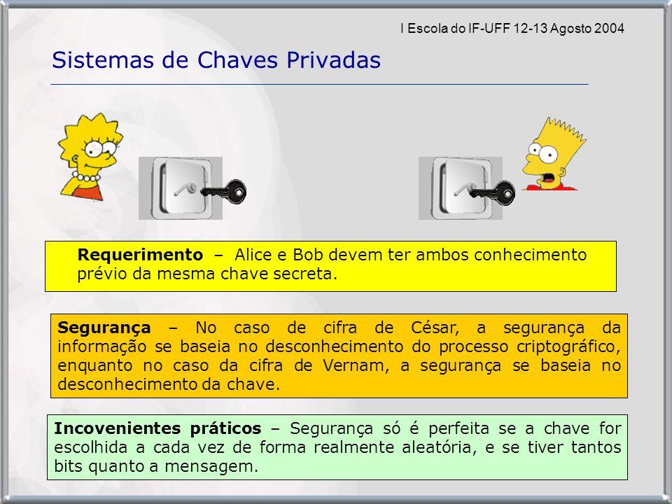 I Escola do IF-UFF 12-13 Agosto 2004 Sistemas de Chaves Privadas Requerimento – Alice e Bob devem ter ambos conhecimento prévio da mesma chave secreta.