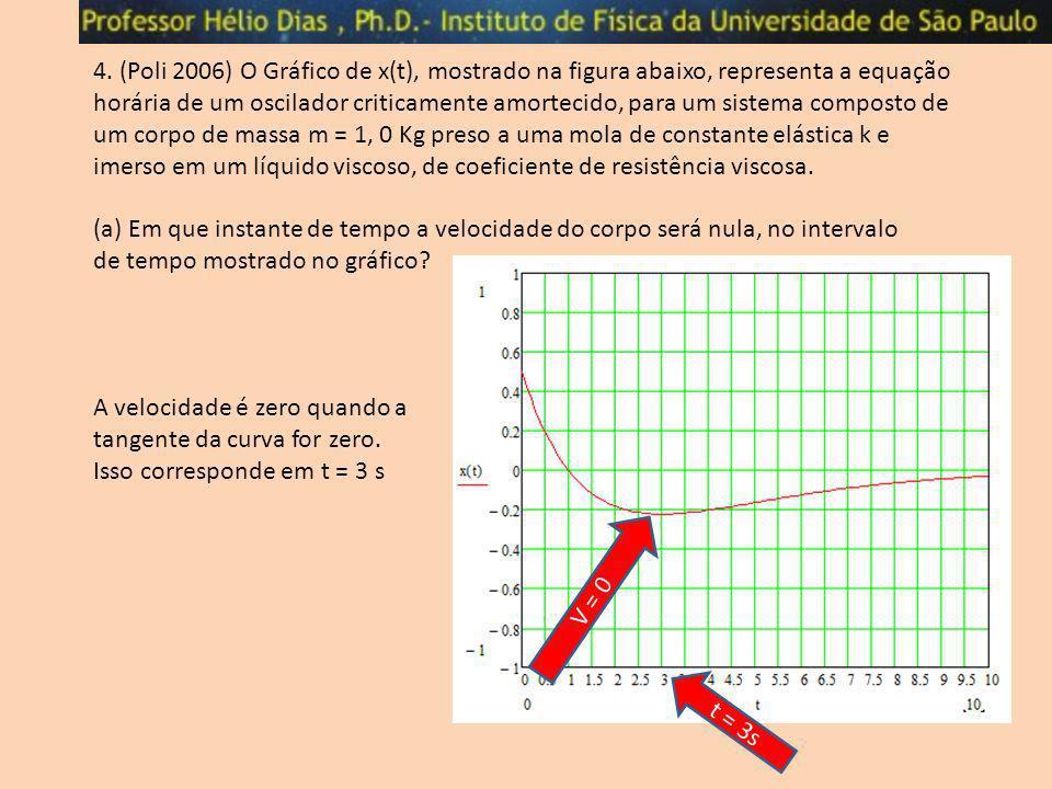 4. (Poli 2006) O Gráfico de x(t), mostrado na figura abaixo, representa a equação horária de um oscilador criticamente amortecido, para um sistema com