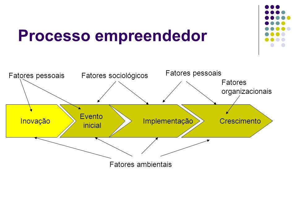 Processo empreendedor Inovação Evento inicial Implementação Crescimento Fatores pessoaisFatores sociológicos Fatores pessoais Fatores organizacionais
