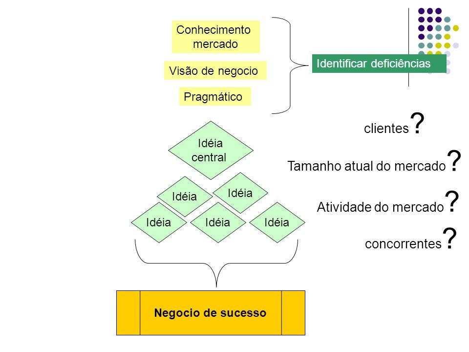 Negocio de sucesso Idéia central Idéia Conhecimento mercado Visão de negocio Pragmático Identificar deficiências clientes ? Tamanho atual do mercado ?