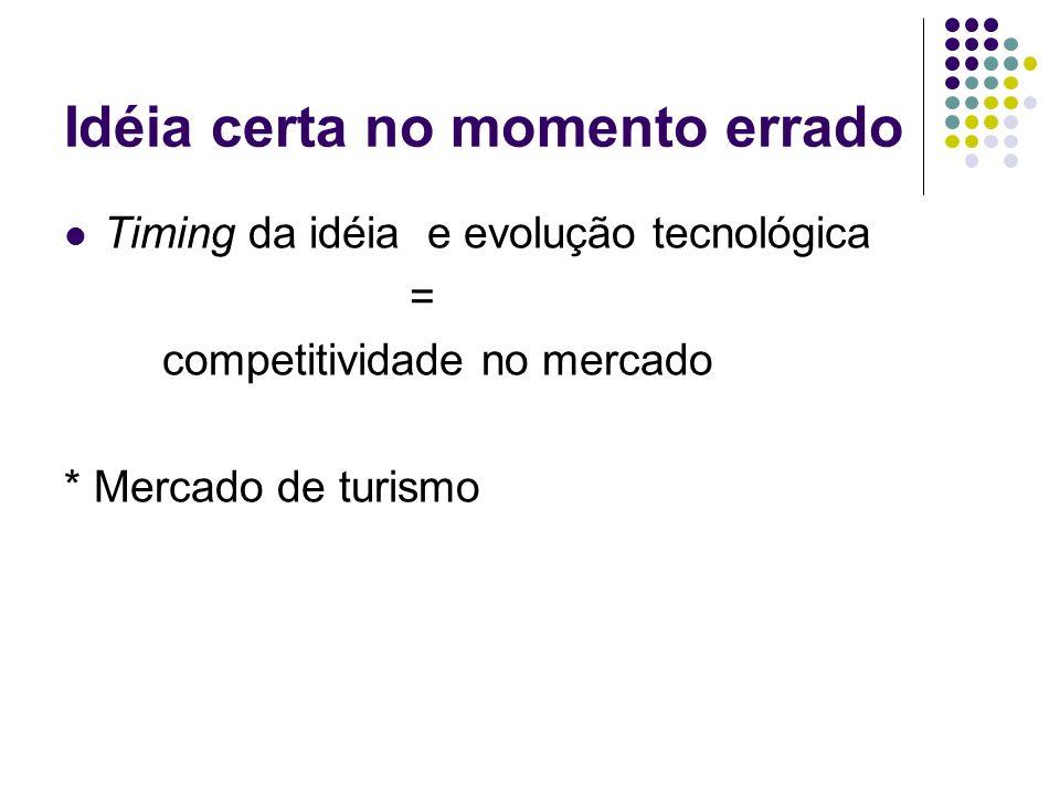 Idéia certa no momento errado Timing da idéia e evolução tecnológica = competitividade no mercado * Mercado de turismo