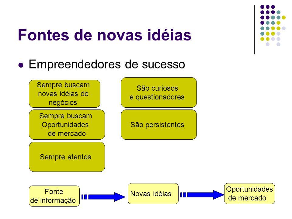 Fontes de novas idéias Empreendedores de sucesso Sempre buscam novas idéias de negócios Sempre buscam Oportunidades de mercado Sempre atentos São curi