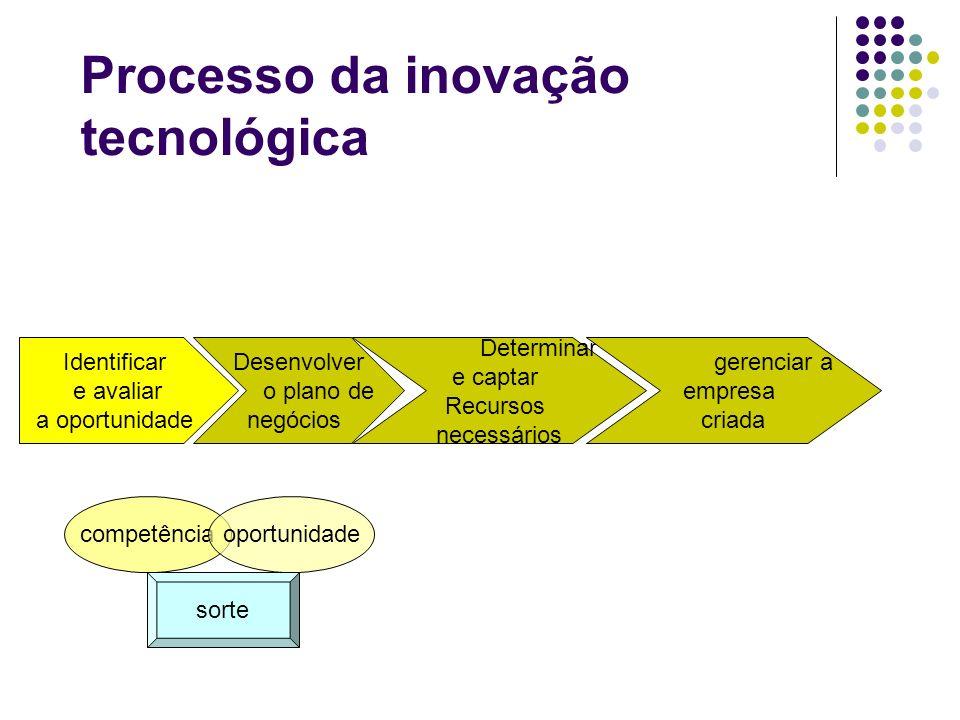 Processo da inovação tecnológica Identificar e avaliar a oportunidade Desenvolver o plano de negócios Determinar e captar Recursos necessários gerenci