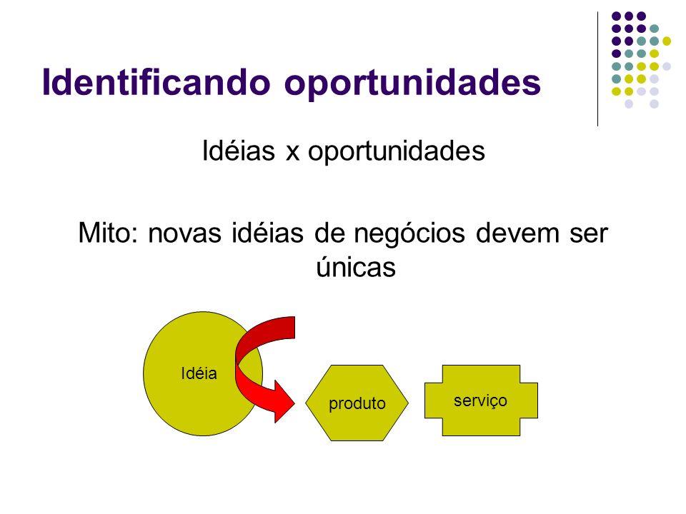 Oportunidades devem ser únicas Desenvolver um novo produto Conquistar um novo mercado Estabelecer parcerias competitividade