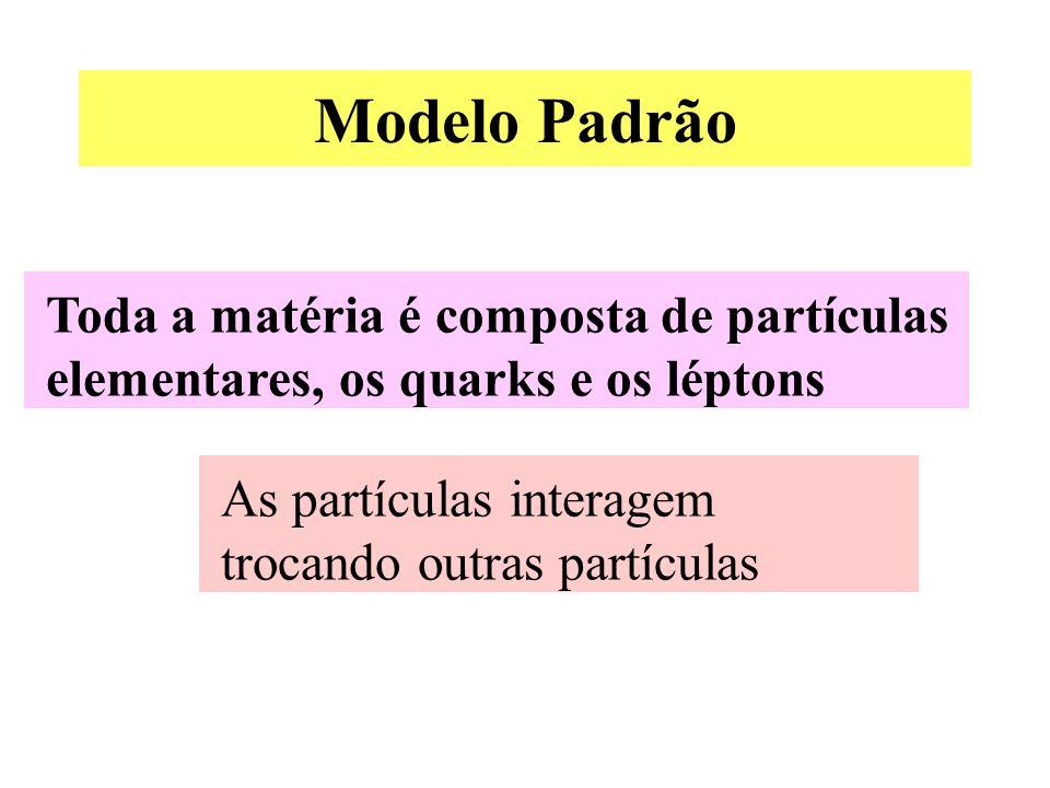 Modelo Padrão Toda a matéria é composta de partículas elementares, os quarks e os léptons As partículas interagem trocando outras partículas