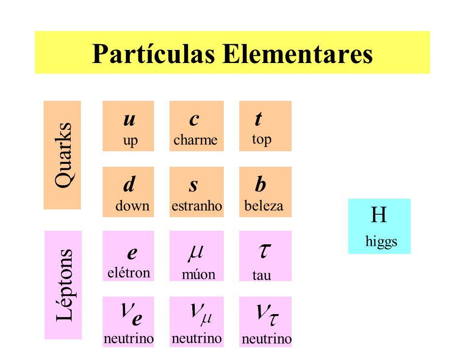 Partículas Elementares Quarks c charme t top s estranho b beleza Léptons múon u up d down elétron neutrino e e tau neutrino H higgs