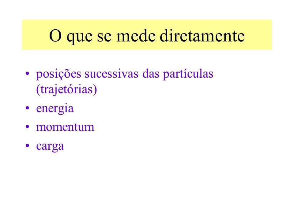 O que se mede diretamente posições sucessivas das partículas (trajetórias) energia momentum carga