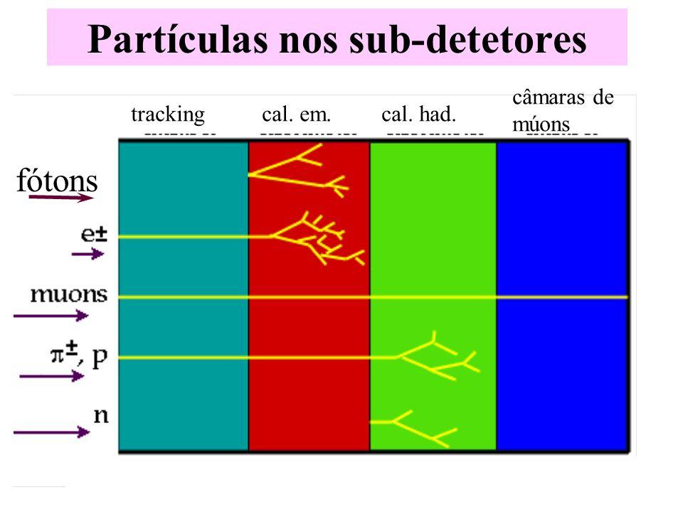 fótons Partículas nos sub-detetores trackingcal. em.cal. had. câmaras de múons