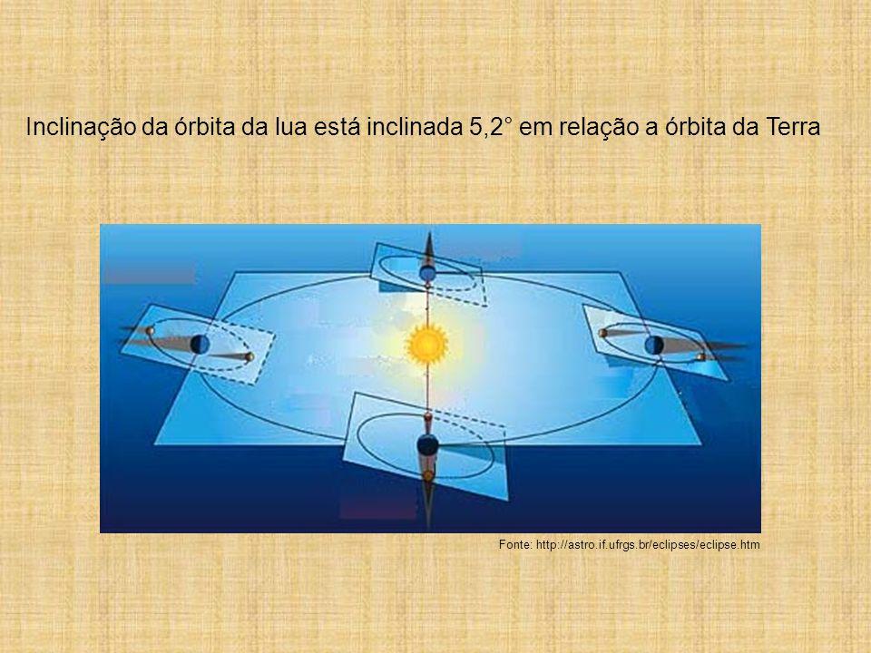 Inclinação da órbita da lua está inclinada 5,2° em relação a órbita da Terra Fonte: http://astro.if.ufrgs.br/eclipses/eclipse.htm