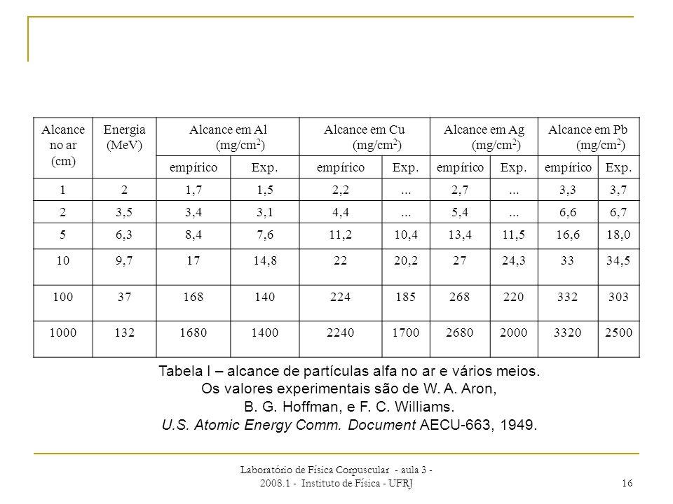 Laboratório de Física Corpuscular - aula 3 - 2008.1 - Instituto de Física - UFRJ 16 Alcance no ar (cm) Energia (MeV) Alcance em Al (mg/cm 2 ) Alcance