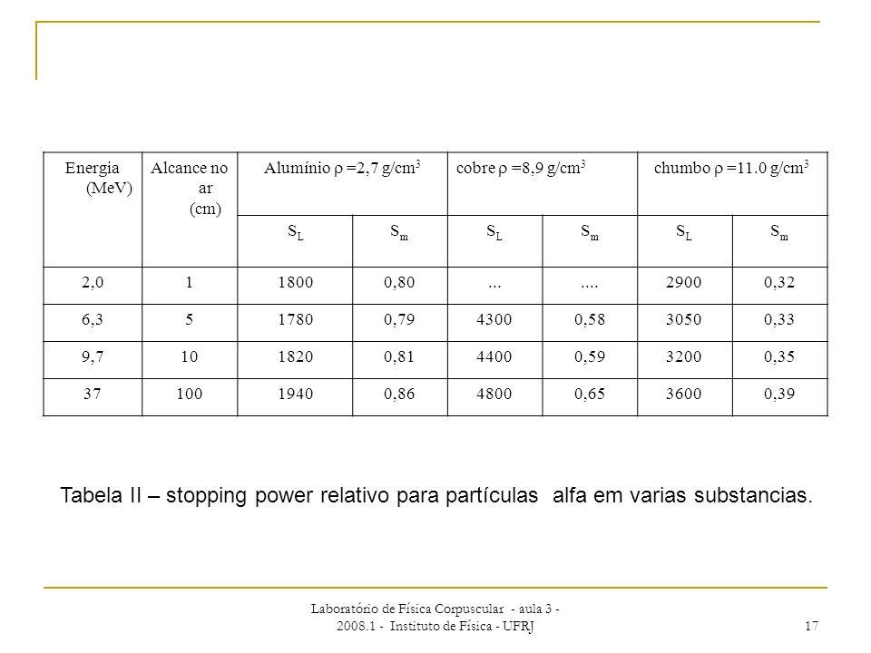 Laboratório de Física Corpuscular - aula 3 - 2008.1 - Instituto de Física - UFRJ 17 Energia (MeV) Alcance no ar (cm) Alumínio =2,7 g/cm 3 cobre =8,9 g
