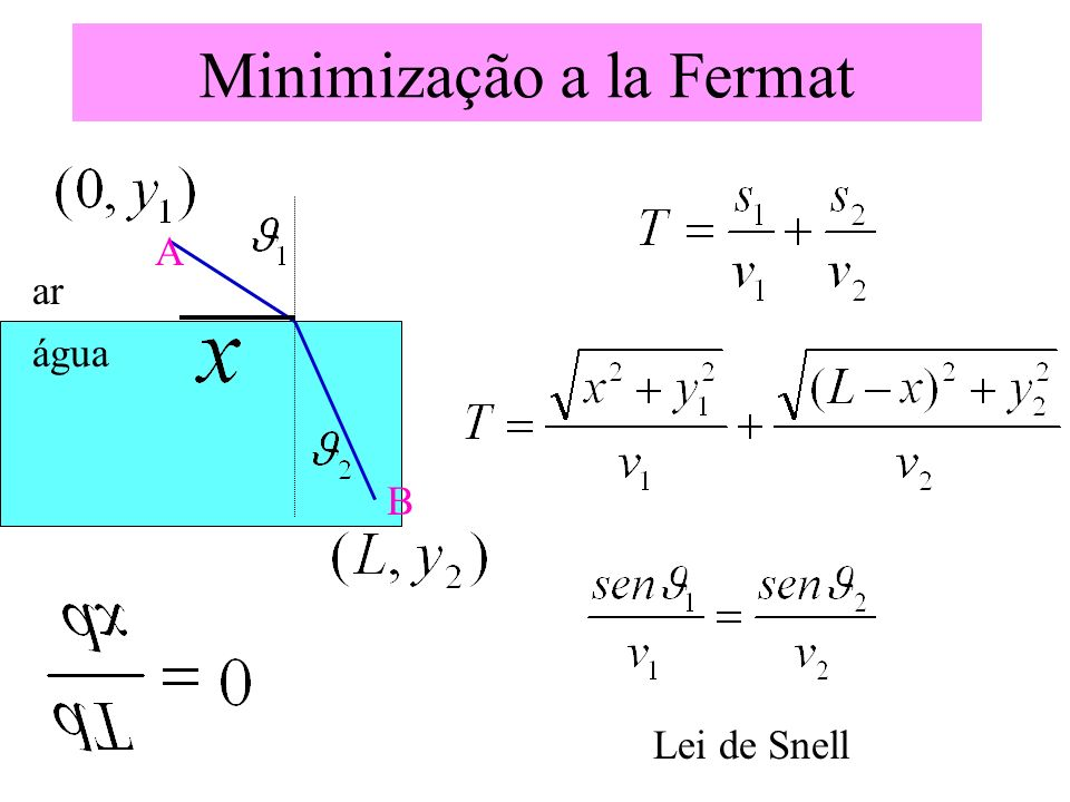 ar água Lei de Snell Minimização a la Fermat A B