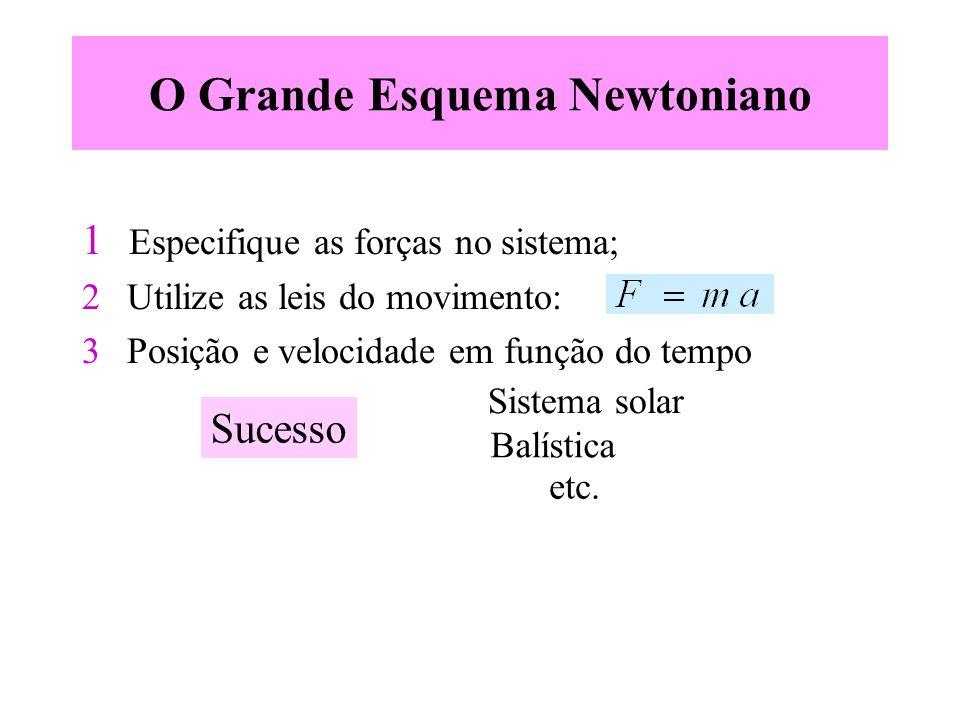 O Grande Esquema Newtoniano 1 Especifique as forças no sistema; 2 Utilize as leis do movimento: 3 Posição e velocidade em função do tempo Sucesso Sist