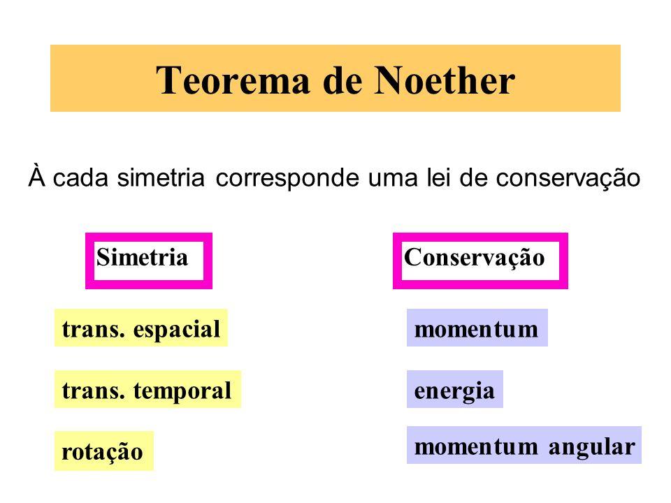 Teorema de Noether À cada simetria corresponde uma lei de conservação SimetriaConservação trans. espacialmomentum trans. temporalenergia rotação momen