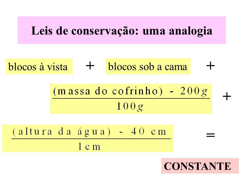 Leis de conservação: uma analogia CONSTANTE blocos à vista blocos sob a cama ++ + =