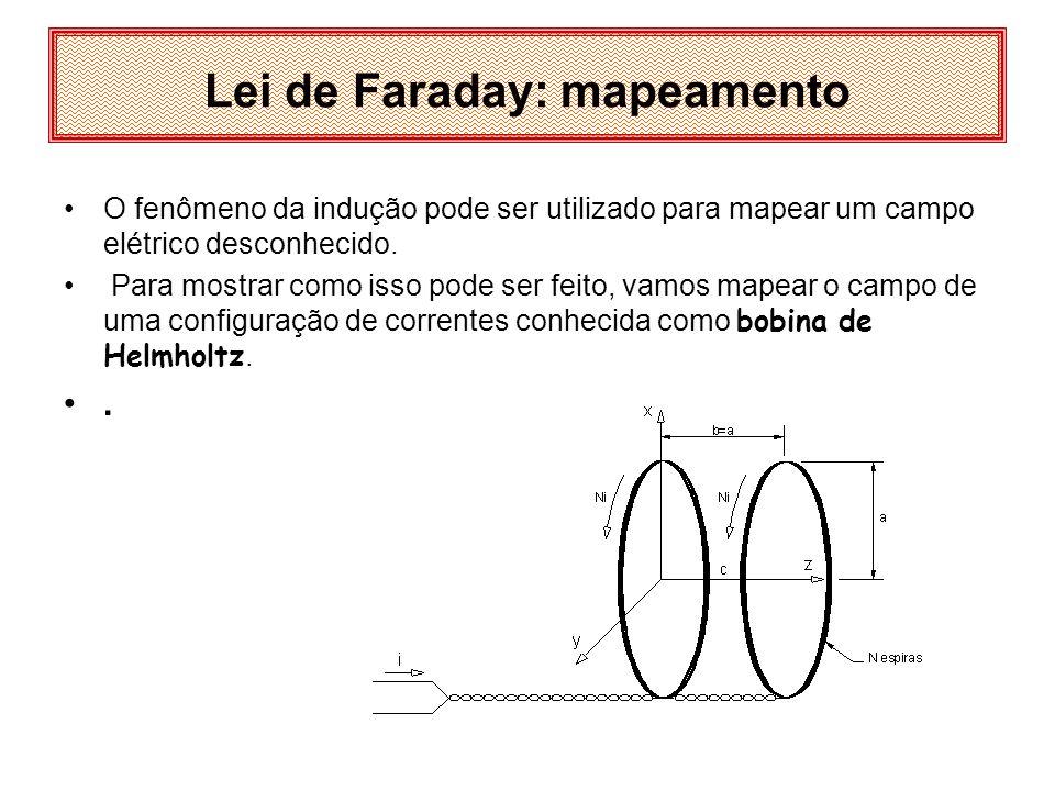 Lei de Faraday: Bobina de Helmholtz d = a H b=a H A bobina de Helmholtz consiste de um par de bobinas circulares de raio a H e N H espiras cada uma, separadas por uma distância d =a H.