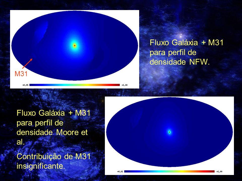 Fluxo Galáxia + M31 para perfil de densidade NFW. M31 Fluxo Galáxia + M31 para perfil de densidade Moore et al. Contribuição de M31 insignificante.