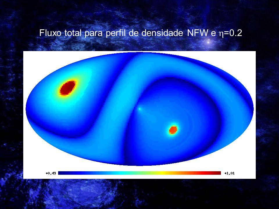 Fluxo total para perfil de densidade NFW e =0.2