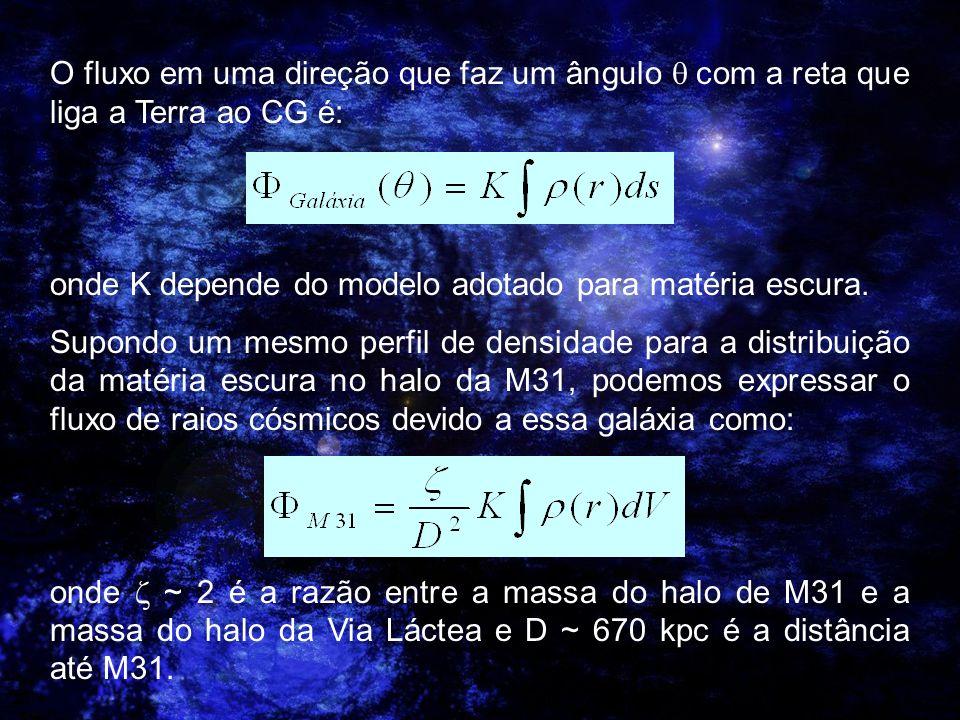 Referências Y.Mambrini, C. Muñoz, E. Nezri, F. Prada, JCAP 0601 (2006) 010.