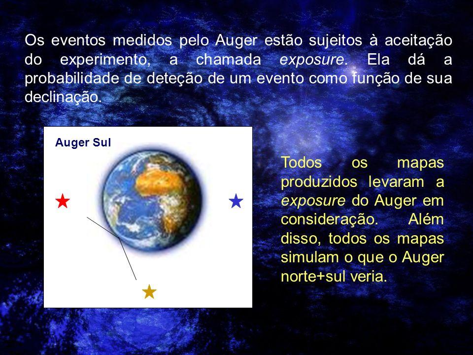 Os eventos medidos pelo Auger estão sujeitos à aceitação do experimento, a chamada exposure. Ela dá a probabilidade de deteção de um evento como funçã