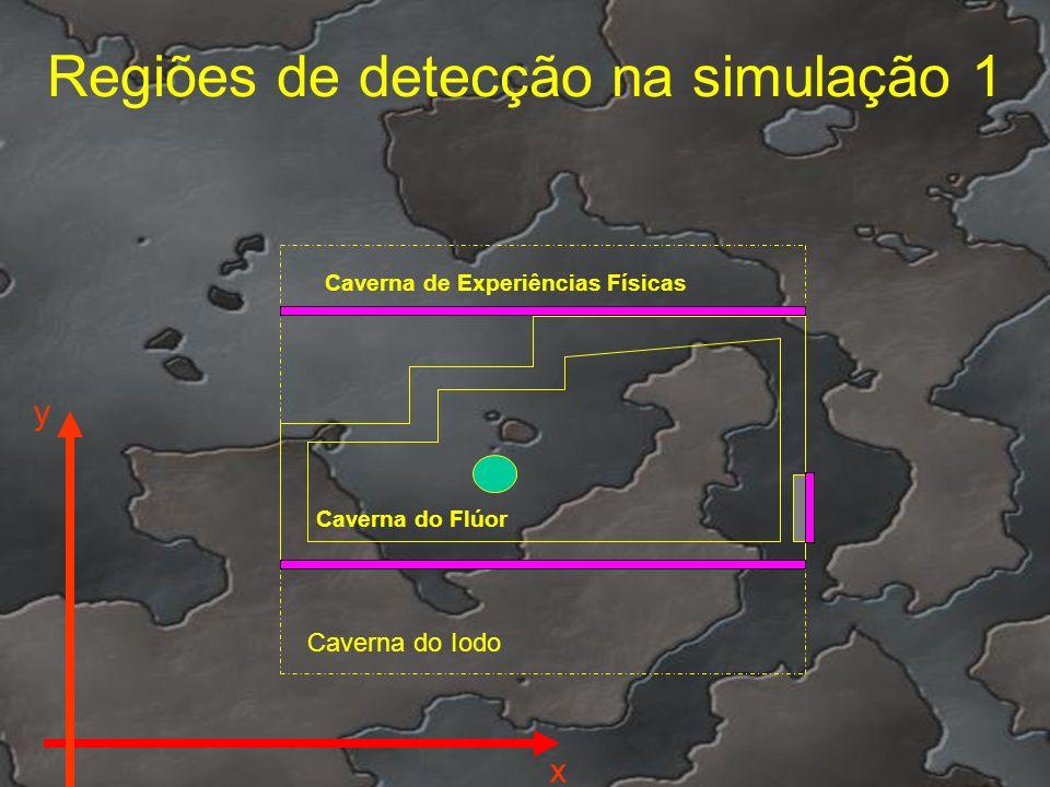 Regiões de detecção na simulação 1 Caverna de Experiências Físicas Caverna do Flúor Caverna do Iodo x y