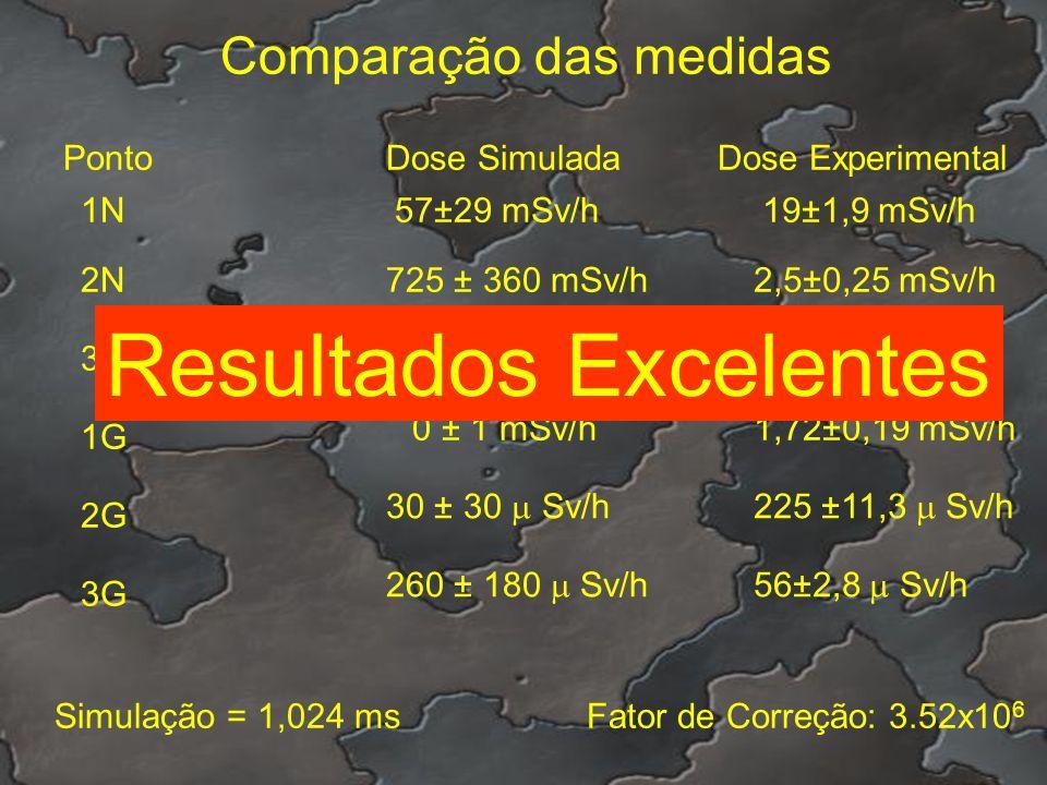Comparação das medidas PontoDose SimuladaDose Experimental 1N 2N 3N 1G 2G 3G 57±29 mSv/h 725 ± 360 mSv/h 630 ± 310 mSv/h 0 ± 1 mSv/h 30 ± 30 Sv/h 260