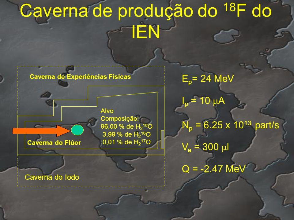 Caverna de produção do 18 F do IEN Caverna de Experiências Físicas Caverna do Flúor Caverna do Iodo Alvo Composição: 96,00 % de H 2 18 O 3,99 % de H 2