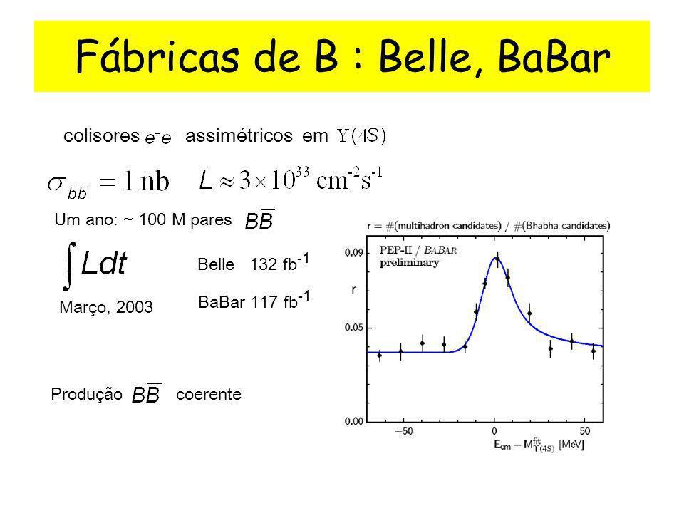 Fábricas de B : Belle, BaBar colisores assimétricos em Um ano: ~ 100 M pares Belle 132 fb -1 Março, 2003 BaBar 117 fb -1 Produção coerente