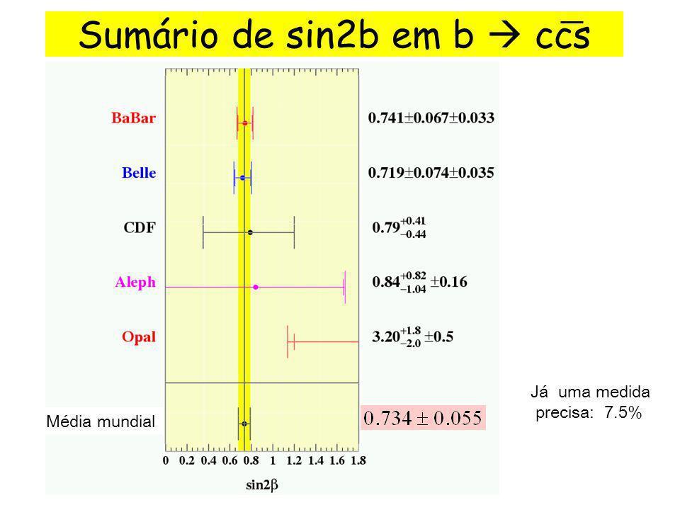 Sumário de sin2b em b ccs Já uma medida precisa: 7.5% Média mundial
