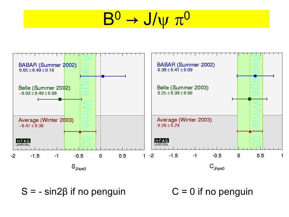 B 0 J/ 0 S = - sin2β if no penguin C = 0 if no penguin