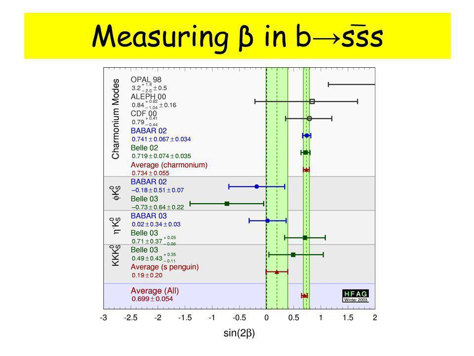 Measuring β in b sss