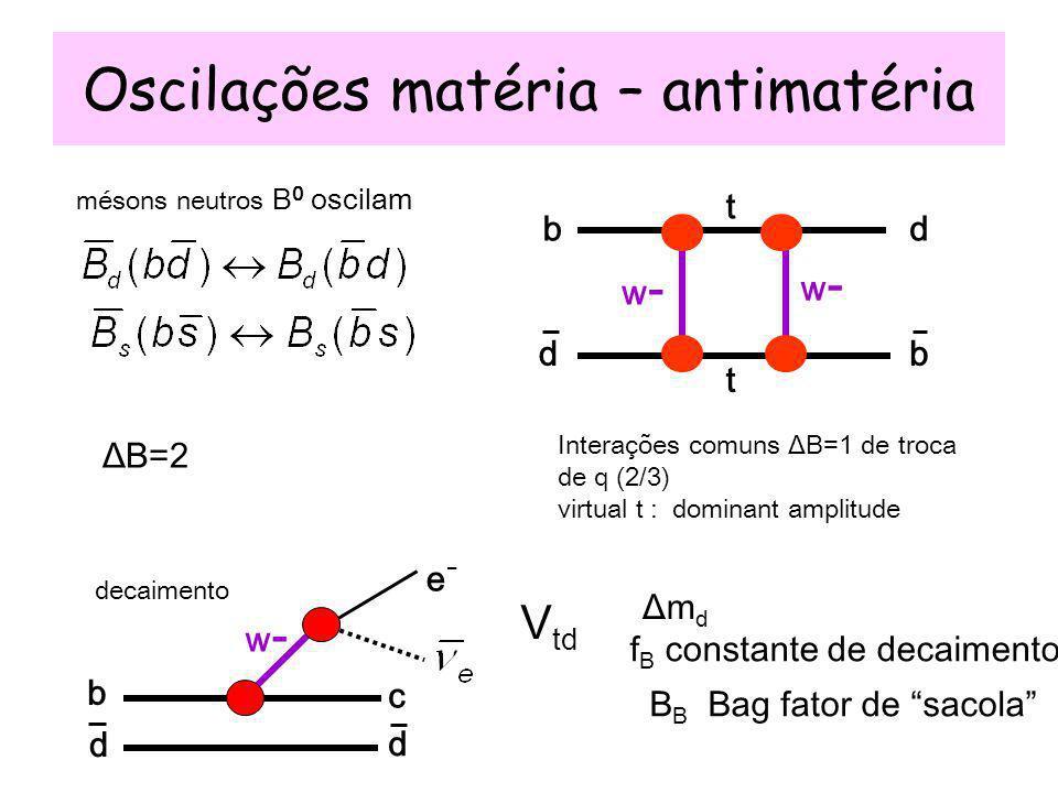 Oscilações matéria – antimatéria decaimento Interações comuns ΔB=1 de troca de q (2/3) virtual t : dominant amplitude ΔB=2 V td ΔmdΔmd f B constante de decaimento B B Bag fator de sacola mésons neutros B 0 oscilam b d d b t t w-w- w-w- c e-e- b d w-w- d