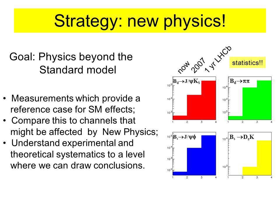 Strategy: new physics. now 2007 1 yr LHCb B d J/ K S B d B s J/ B s D s K statistics!.