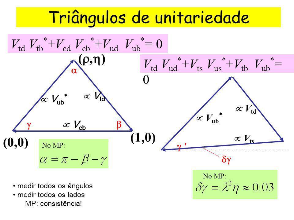 No MP: Triângulos de unitariedade V td V tb +V cd V cb +V ud V ub = 0 (0,0) V ub V cb V td (, ) (1,0) V td V ud +V ts V us +V tb V ub = 0 V ub V td V ts medir todos os ângulos medir todos os lados MP: consistência!
