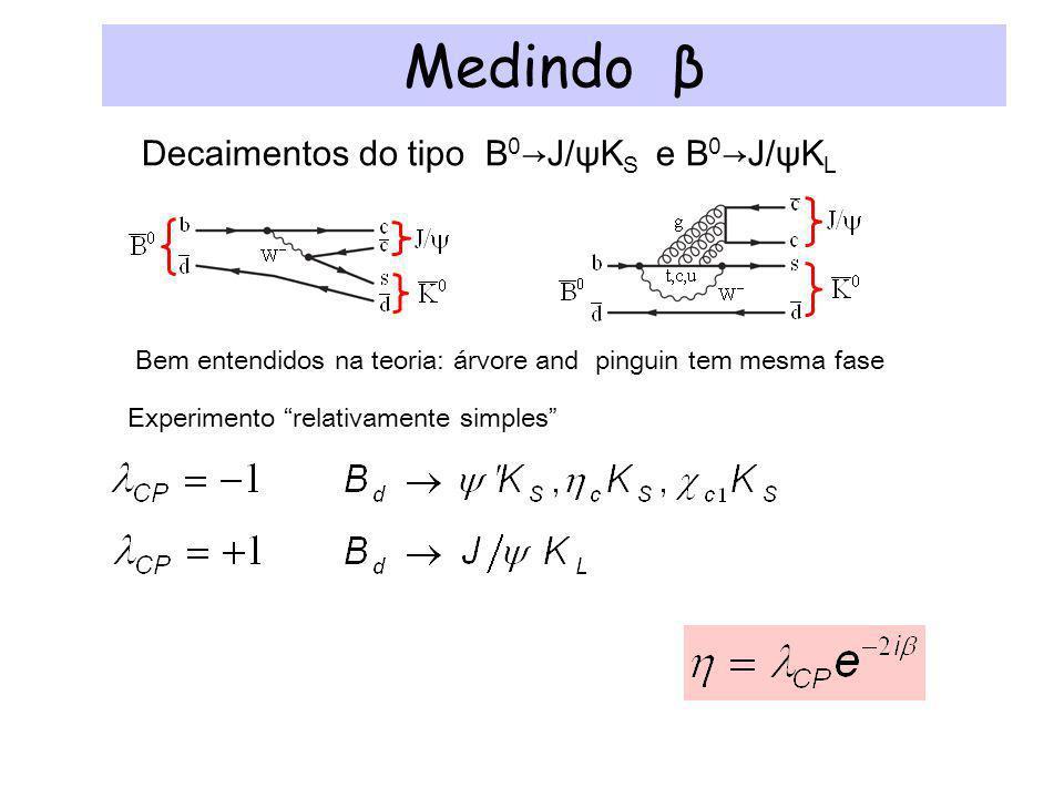 Medindo β Decaimentos do tipo B 0 J/ψK S e B 0 J/ψK L Bem entendidos na teoria: árvore and pinguin tem mesma fase Experimento relativamente simples