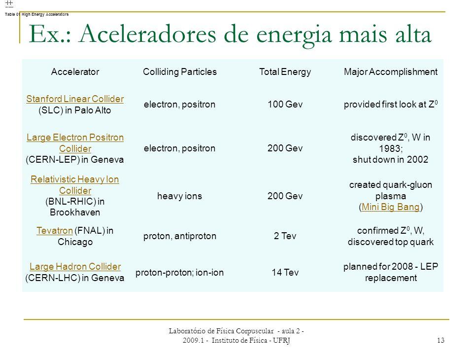 Laboratório de Física Corpuscular - aula 2 - 2009.1 - Instituto de Física - UFRJ 13 Ex.: Aceleradores de energia mais alta AcceleratorColliding Partic
