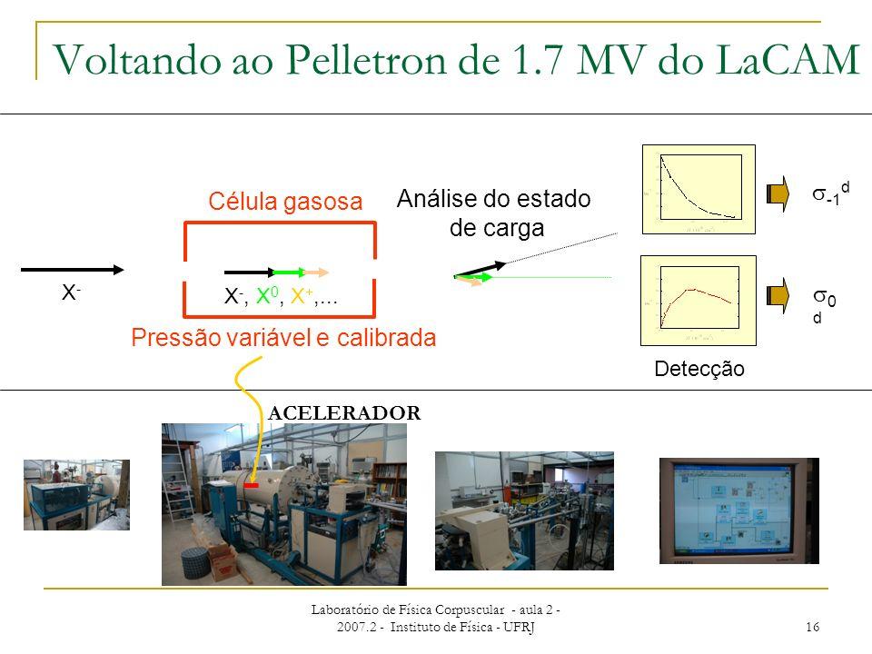 Laboratório de Física Corpuscular - aula 2 - 2007.2 - Instituto de Física - UFRJ 16 Pressão variável e calibrada Célula gasosa Análise do estado de ca