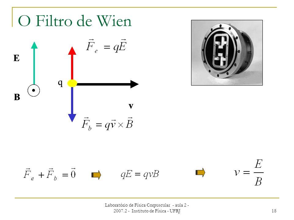 Laboratório de Física Corpuscular - aula 2 - 2007.2 - Instituto de Física - UFRJ 18 v E B q v E B q O Filtro de Wien