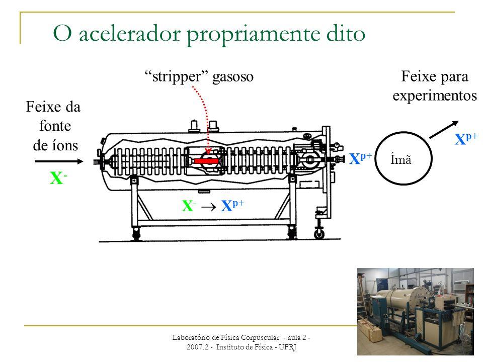 Laboratório de Física Corpuscular - aula 2 - 2007.2 - Instituto de Física - UFRJ 20 O acelerador propriamente dito Feixe da fonte de íons stripper gas