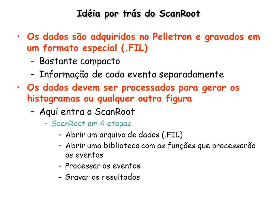 Idéia por trás do ScanRoot Os dados são adquiridos no Pelletron e gravados em um formato especial (.FIL) –Bastante compacto –Informação de cada evento