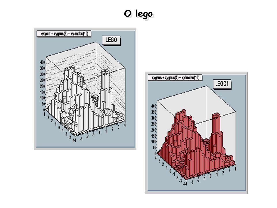 Organização das aulas Aula 1 –Comandos (realmente) básicos do ROOT –Um pouco de c++ para usuários de ROOT –Criando objetos simples (histogramas, gráficos, etc) –Manuseando gráficos e histogramas.