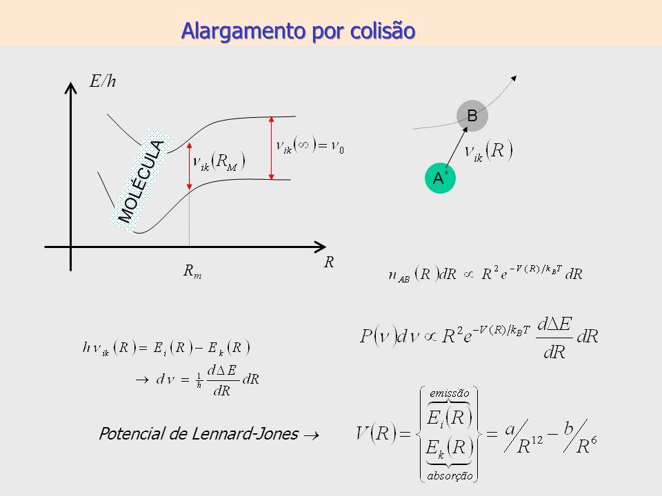 Alargamento por colisão A*A* B Potencial de Lennard-Jones R E/h RmRm MOLÉCULA