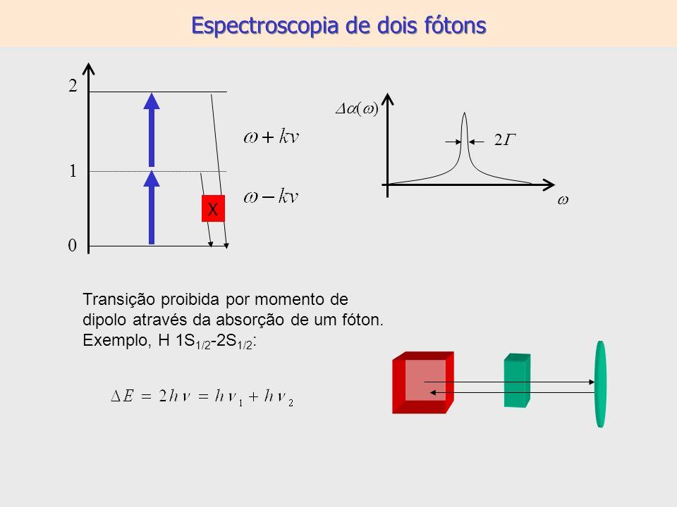 Espectroscopia de dois fótons 2 X ( ) 2 Transição proibida por momento de dipolo através da absorção de um fóton. Exemplo, H 1S 1/2 -2S 1/2 :