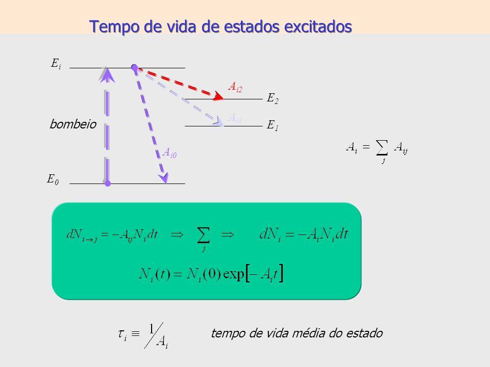 Batimento quântico 2 h h Pulso de duração 1/ 12 garante mistura de estados: A*A* t Duas possíveis trajetórias para emissão espontânea, inicialmente: