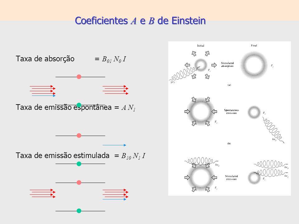 Coeficientes A e B de Einstein Em equilíbrio: B 01 N 0 I = A N 1 + B 10 N 1 I N 1 / N 0 = (g 1 /g 0 )exp[– E/k B T ] B 01 = (g 1 /g 0 )B 10 Para a intensidade: Planck