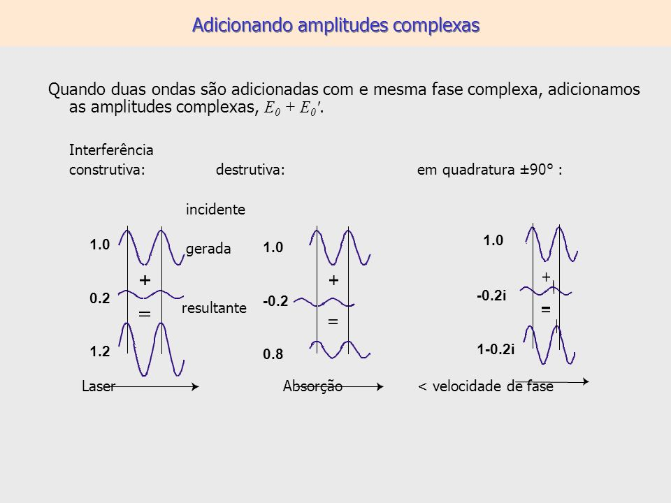 Adicionando amplitudes complexas Quando duas ondas são adicionadas com e mesma fase complexa, adicionamos as amplitudes complexas, E 0 + E 0 '. Interf